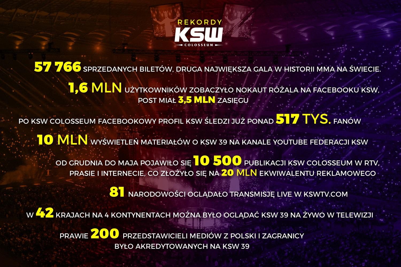 Rekordy KSW 39