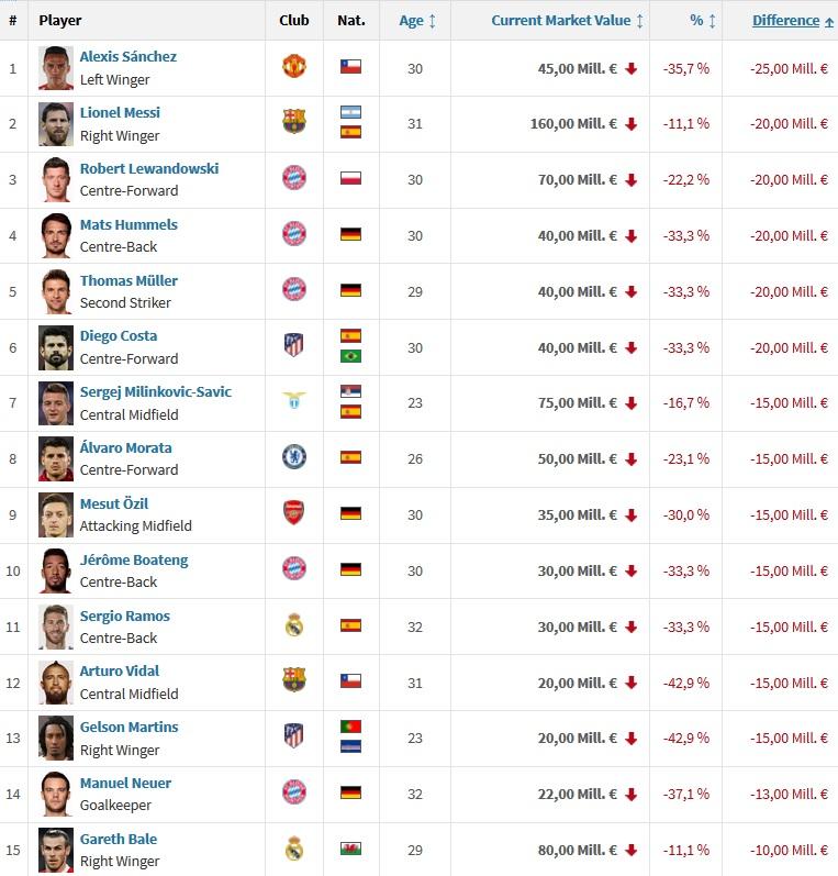 Wartość piłkarzy