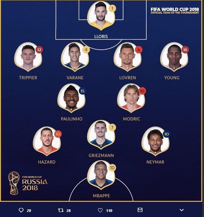 XI MŚ 2018 wg FIFA