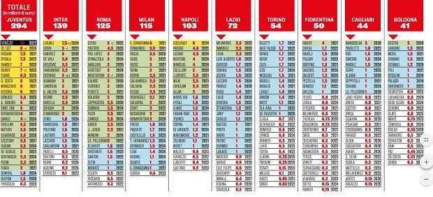 Najlepiej płacące kluby w Serie A