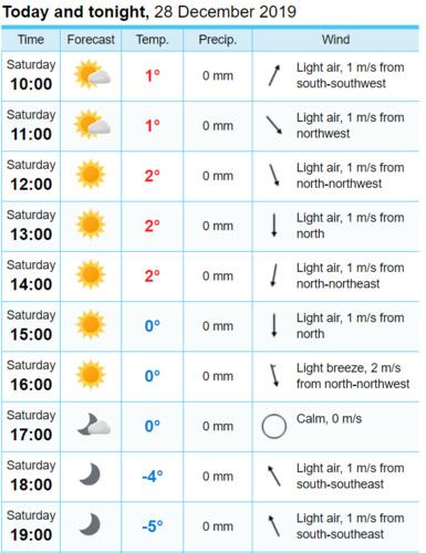 Prognoza pogody (Oberstdorf)