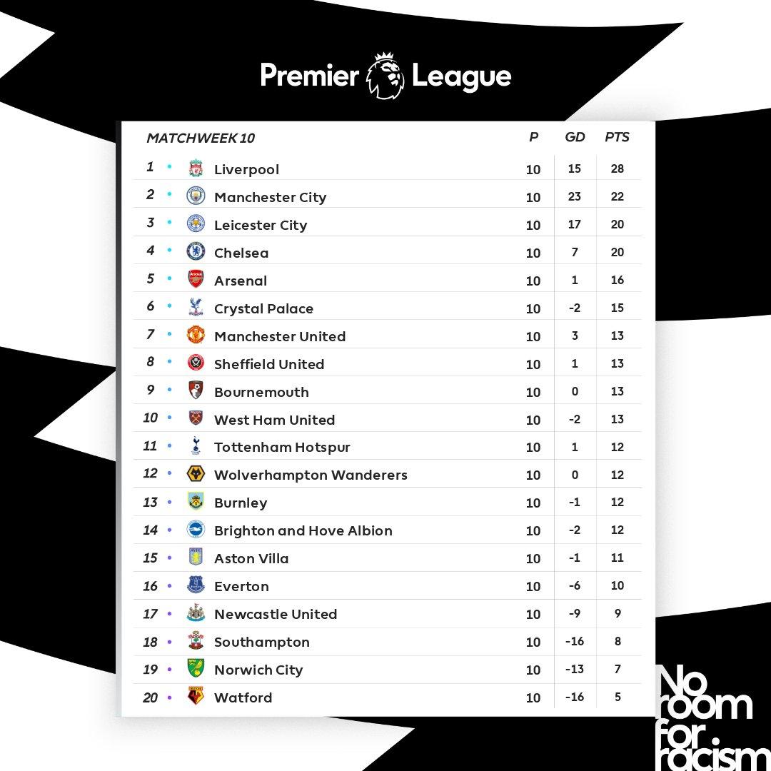 Tabela Premier League po 10. kolejce